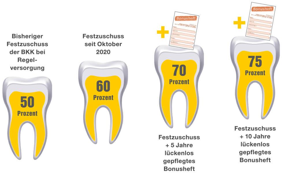 Zähne und Bonusheft